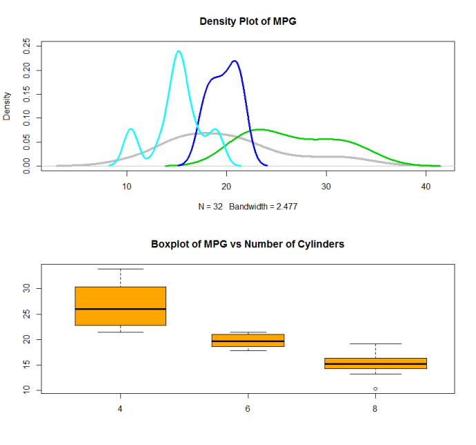 densityboxplotmtcarsmpg