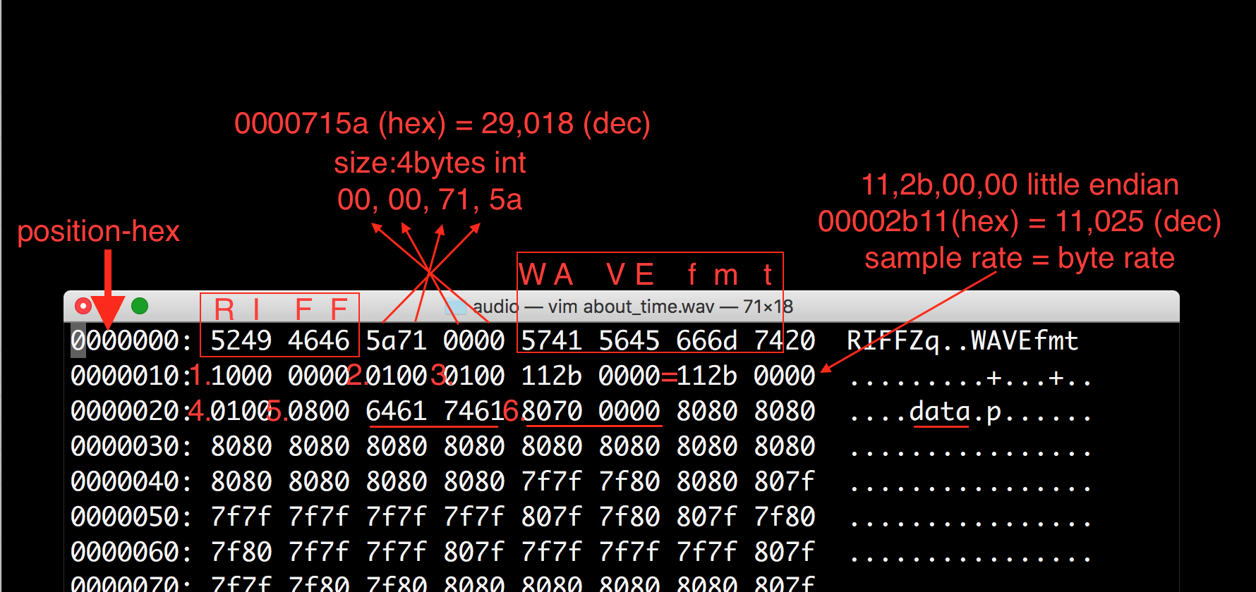 WAV – Deepdive into file format | datafireball