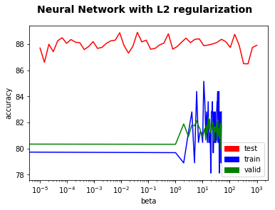 nnet_regularization_l2