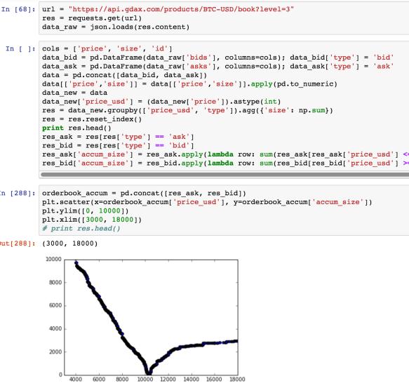 GDAX – orderbook data API level1,2,3   datafireball