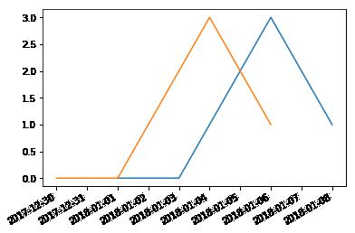 Cross Correlation – Python Basics | datafireball
